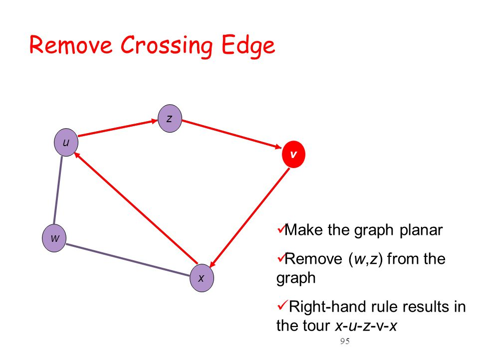 Remove Crossing Edge Make the graph planar Remove (w,z) from the graph