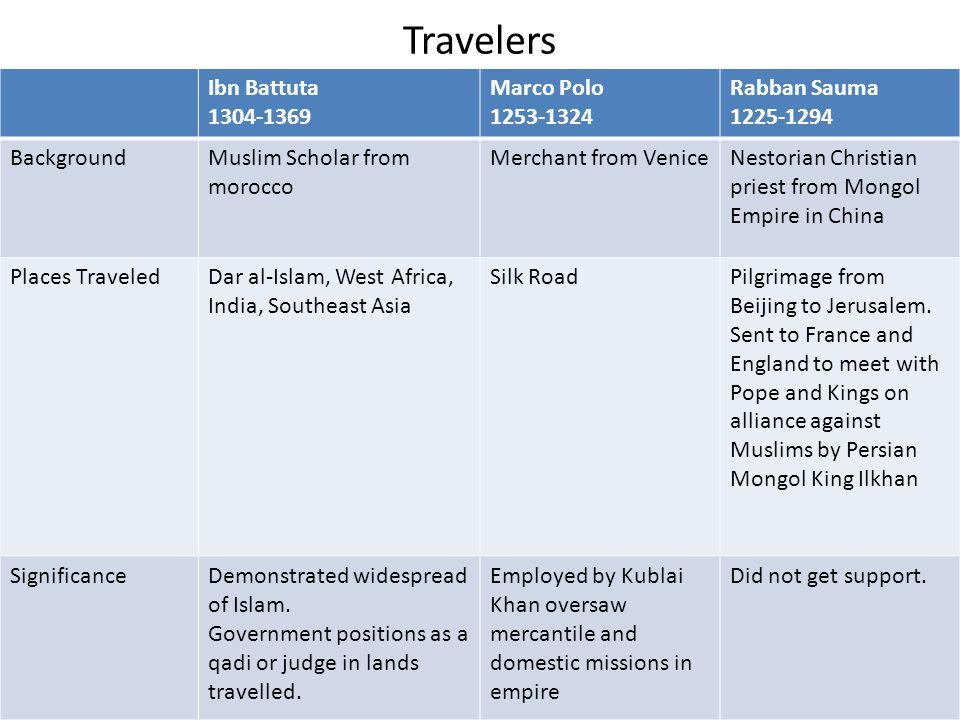 Travelers Ibn Battuta 1304-1369 Marco Polo 1253-1324 Rabban Sauma