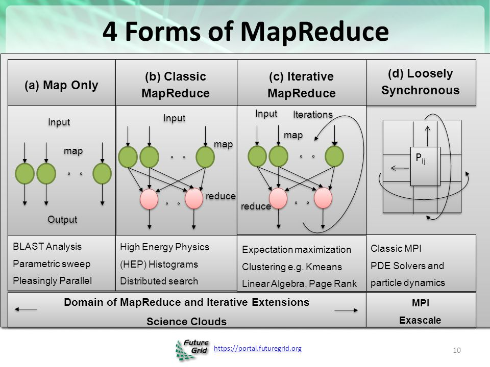 4 Forms of MapReduce (a) Map Only (d) Loosely Synchronous