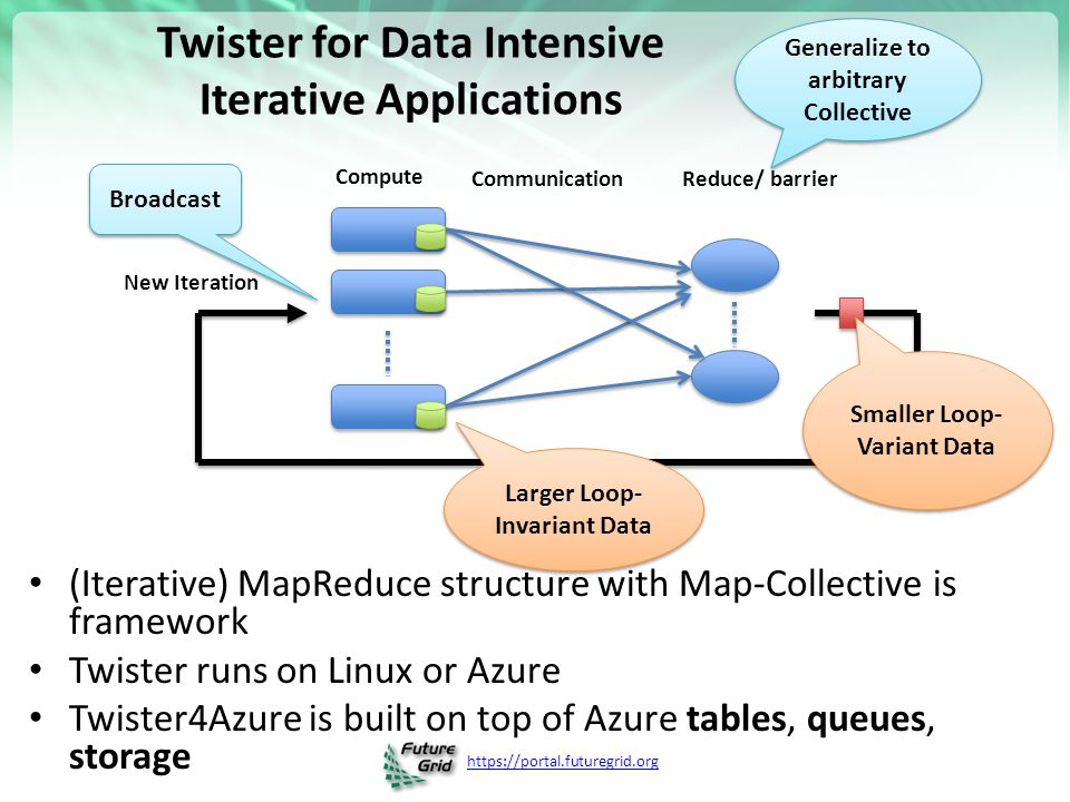 Twister for Data Intensive Iterative Applications