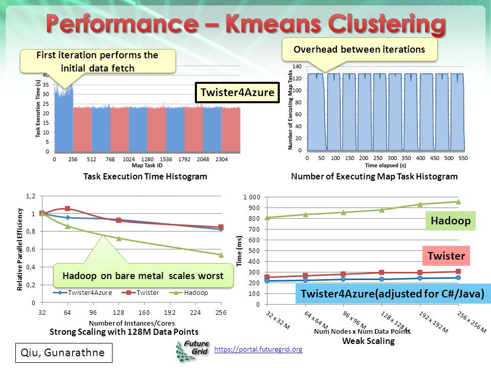 Performance – Kmeans Clustering