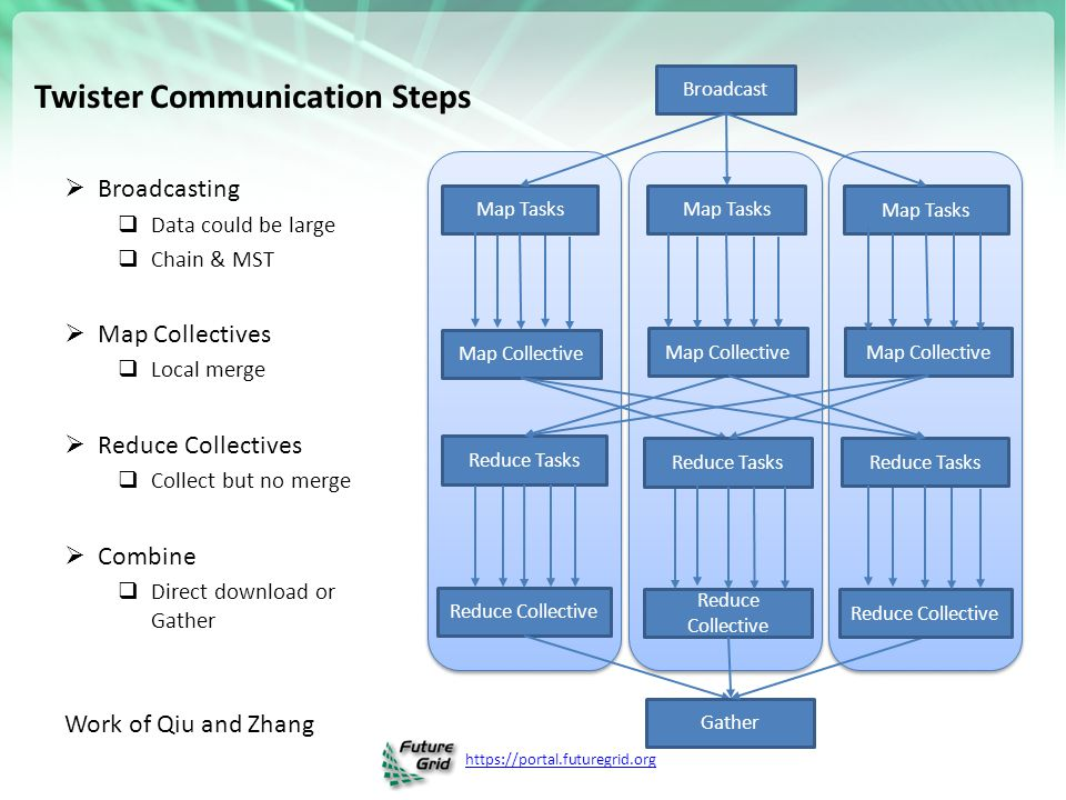 Twister Communication Steps