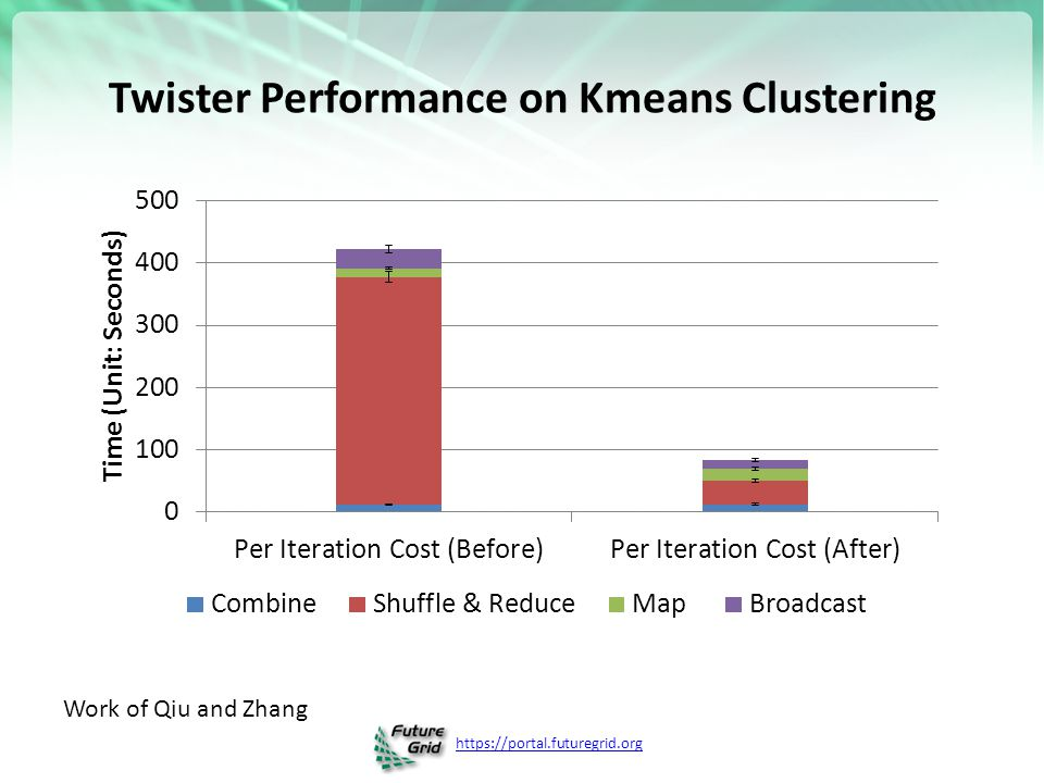 Twister Performance on Kmeans Clustering