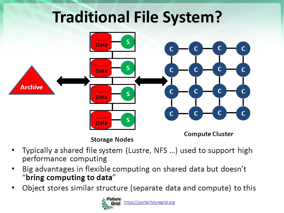 Traditional File System
