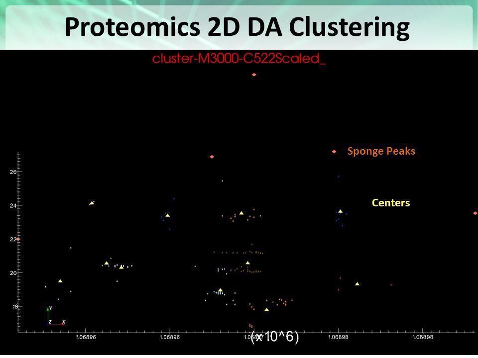 Proteomics 2D DA Clustering