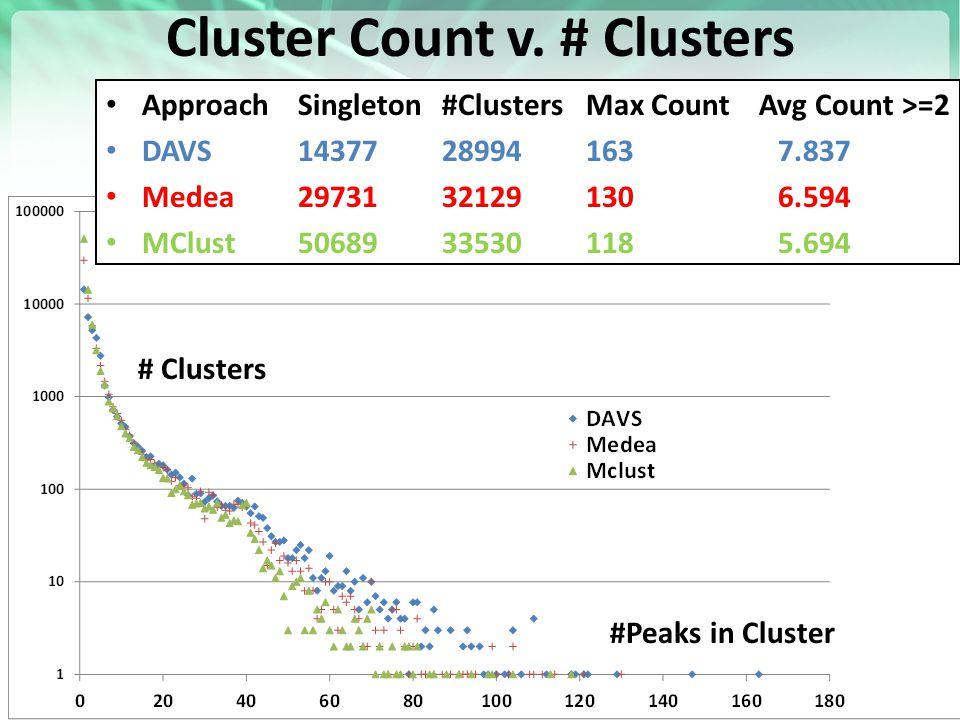 Cluster Count v. # Clusters