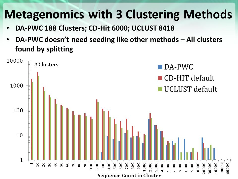 Metagenomics with 3 Clustering Methods