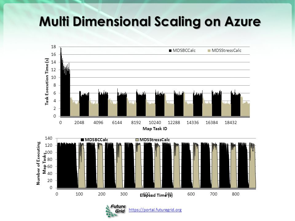 Multi Dimensional Scaling on Azure