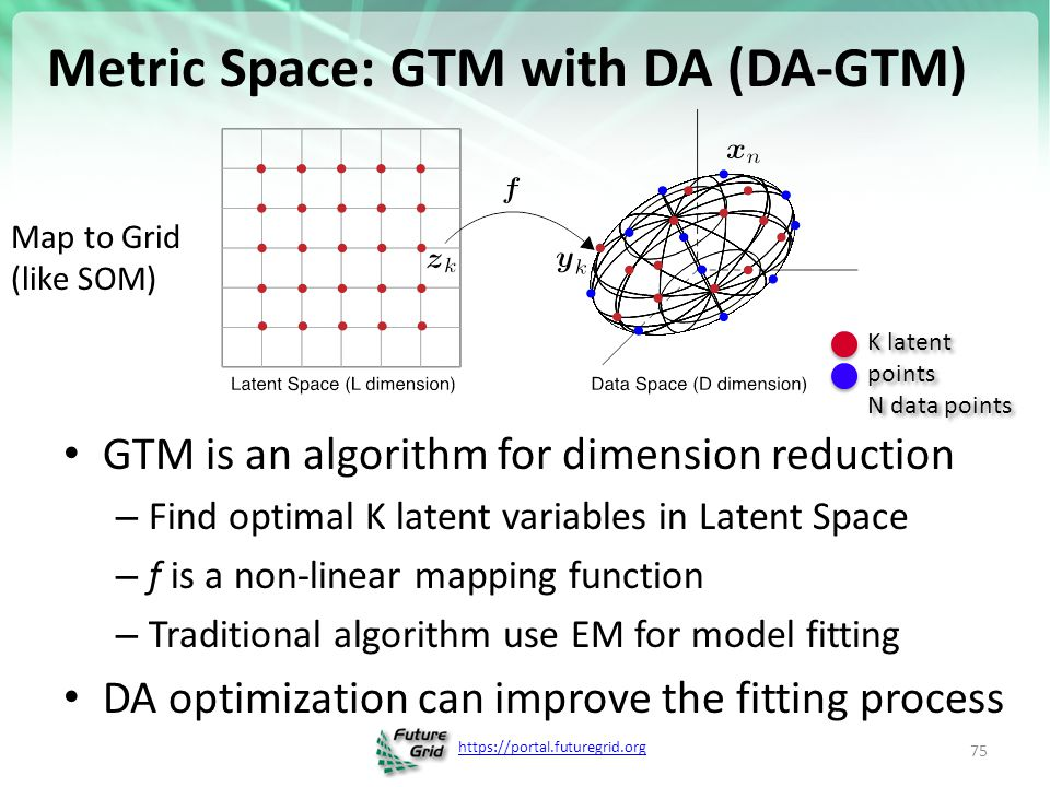 Metric Space: GTM with DA (DA-GTM)