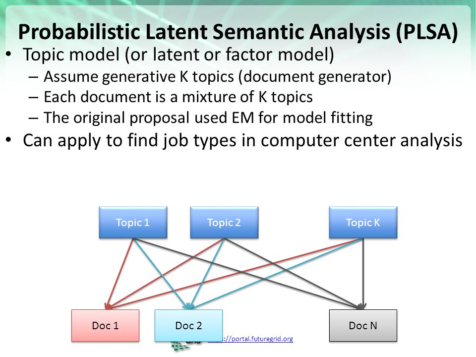 Probabilistic Latent Semantic Analysis (PLSA)