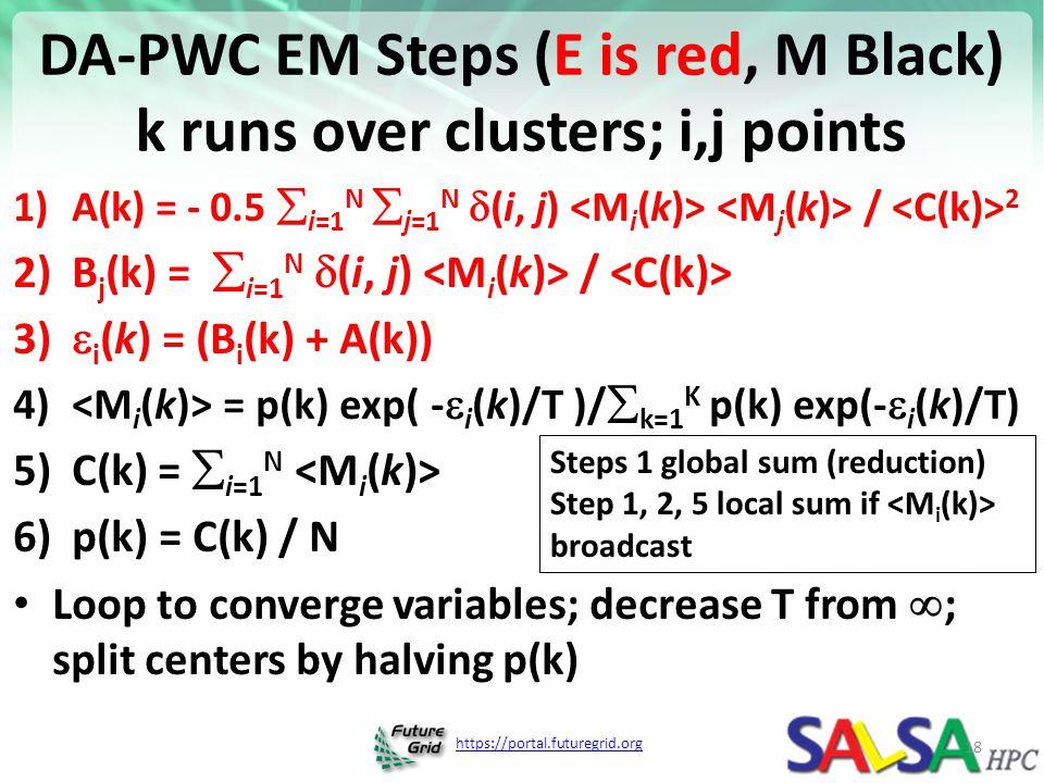 DA-PWC EM Steps (E is red, M Black) k runs over clusters; i,j points