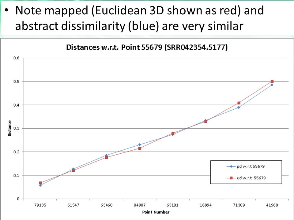 Note mapped (Euclidean 3D shown as red) and abstract dissimilarity (blue) are very similar