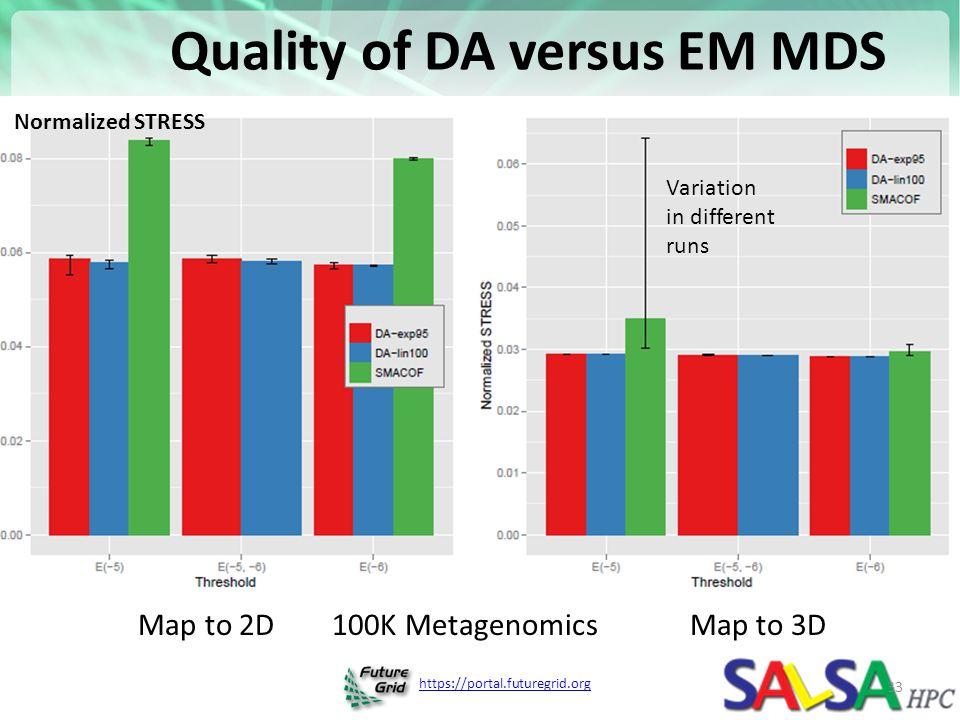 Quality of DA versus EM MDS