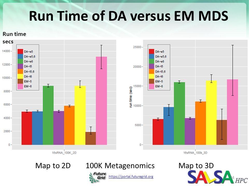 Run Time of DA versus EM MDS