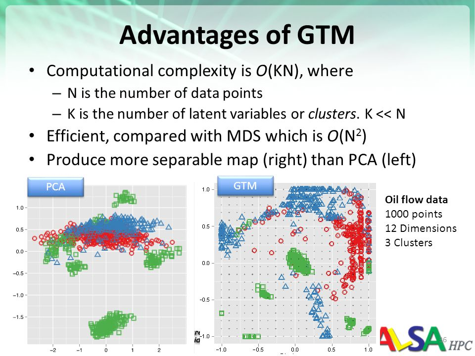 Advantages of GTM Computational complexity is O(KN), where