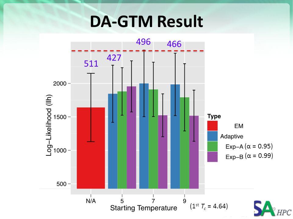 DA-GTM Result 496 466 427 511 (α = 0.95) (α = 0.99) (1st Tc = 4.64)