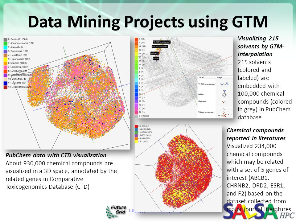 Data Mining Projects using GTM