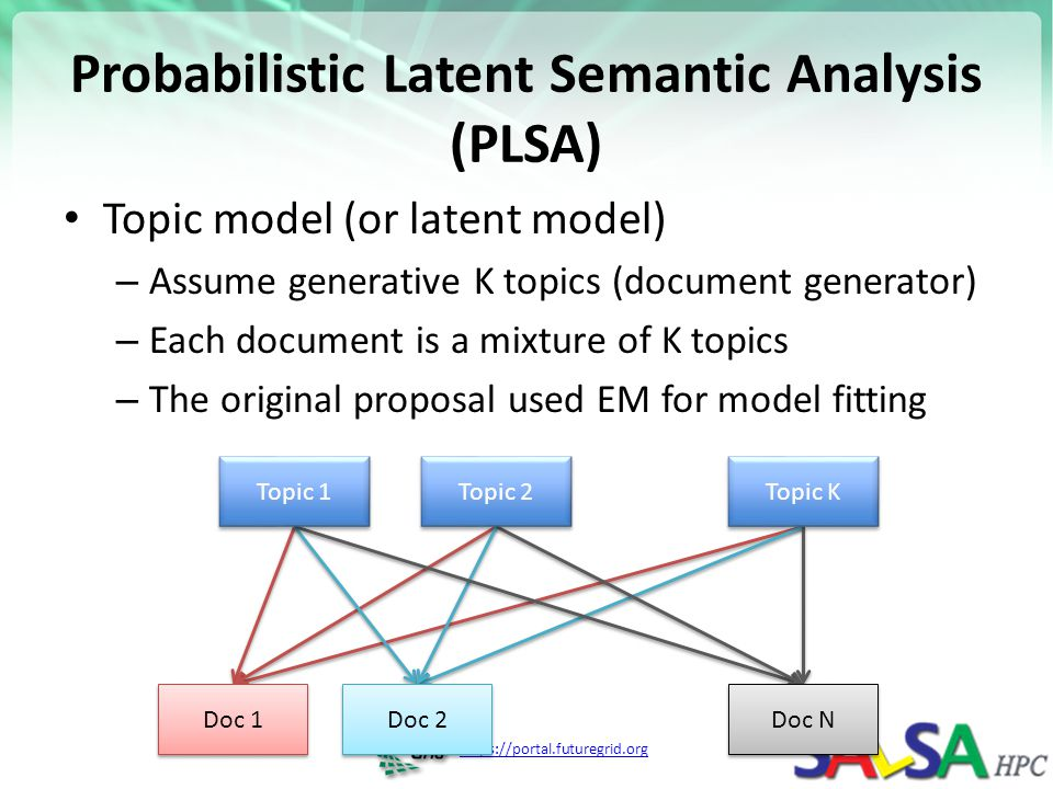 Probabilistic Latent Semantic Analysis (PLSA)