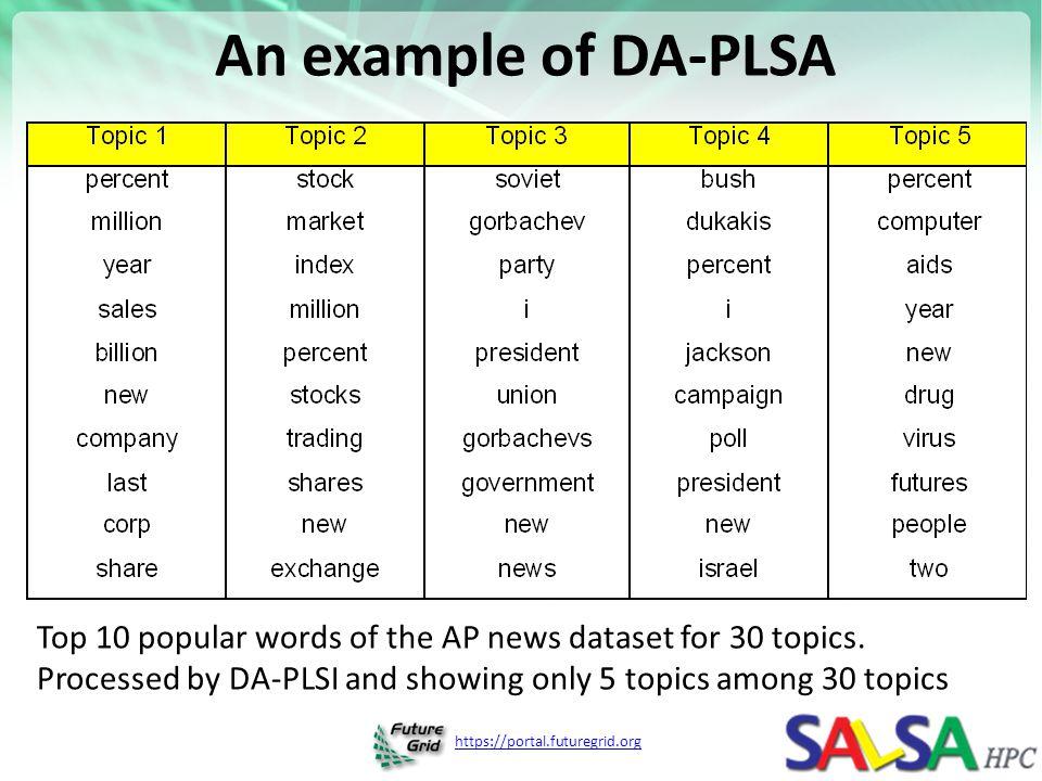An example of DA-PLSA Top 10 popular words of the AP news dataset for 30 topics.