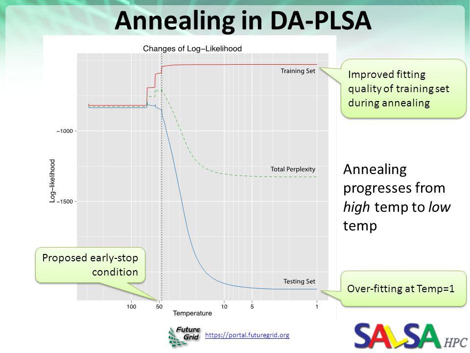 Annealing in DA-PLSA Annealing progresses from high temp to low temp