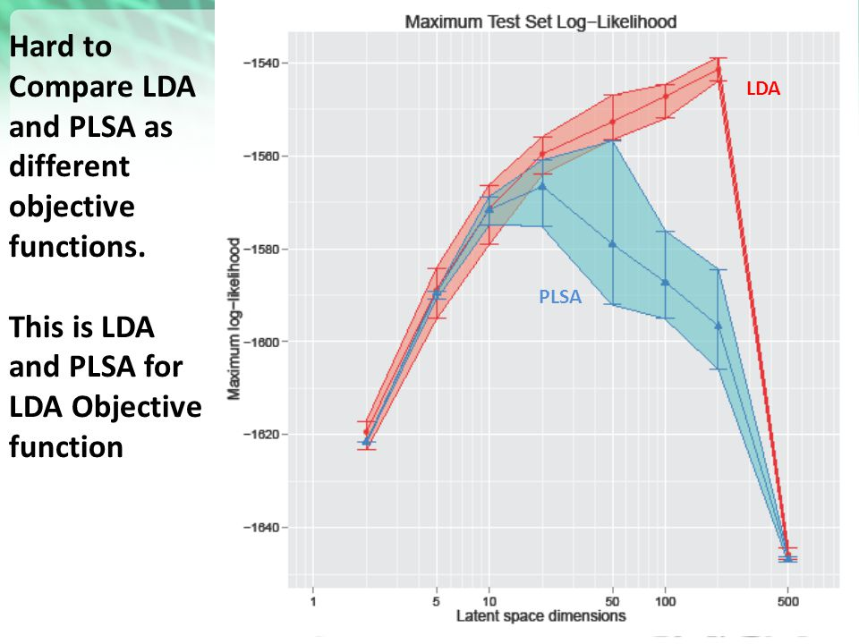 LDA Hard to Compare LDA and PLSA as different objective functions. This is LDA and PLSA for LDA Objective function.