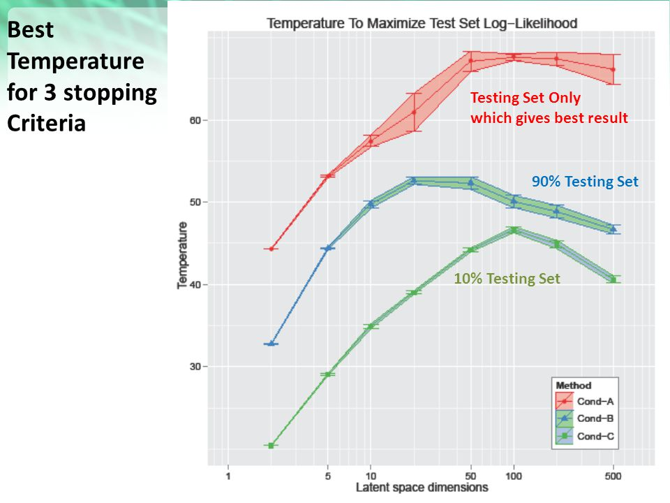 Best Temperature for 3 stopping Criteria