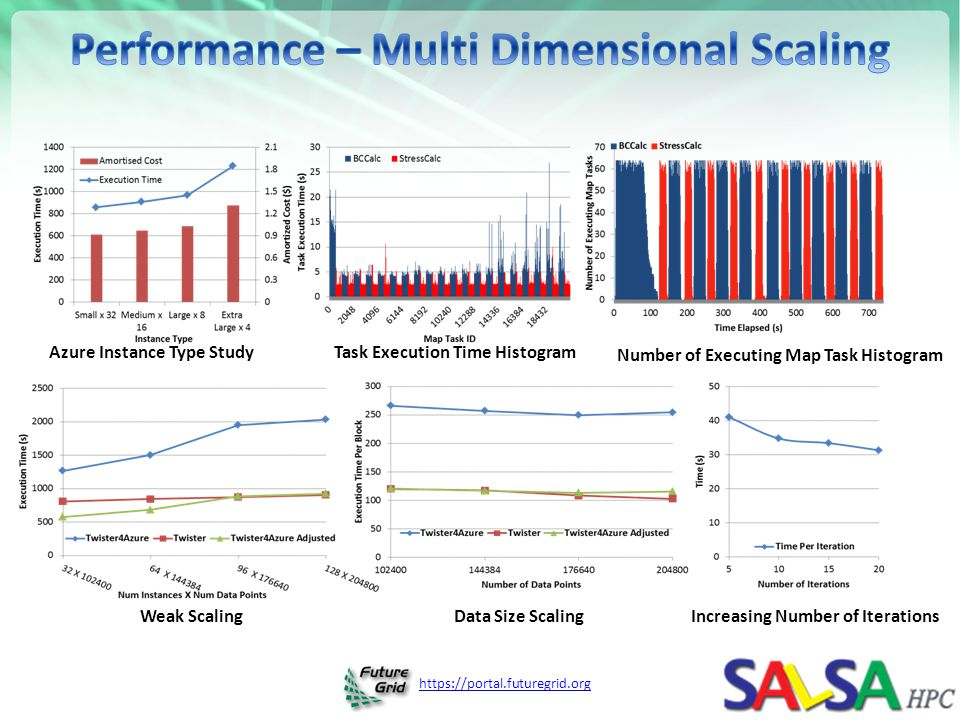 Performance – Multi Dimensional Scaling