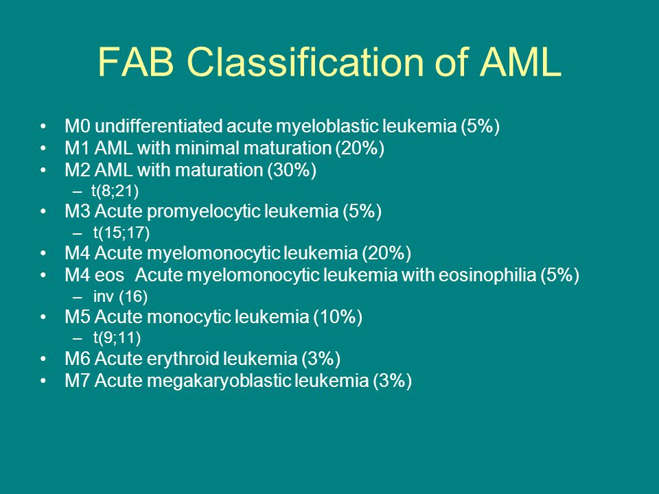 FAB Classification of AML