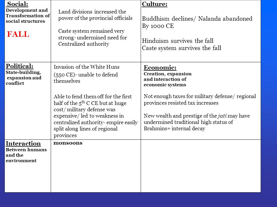 Buddhism declines/ Nalanda abandoned By 1000 CE