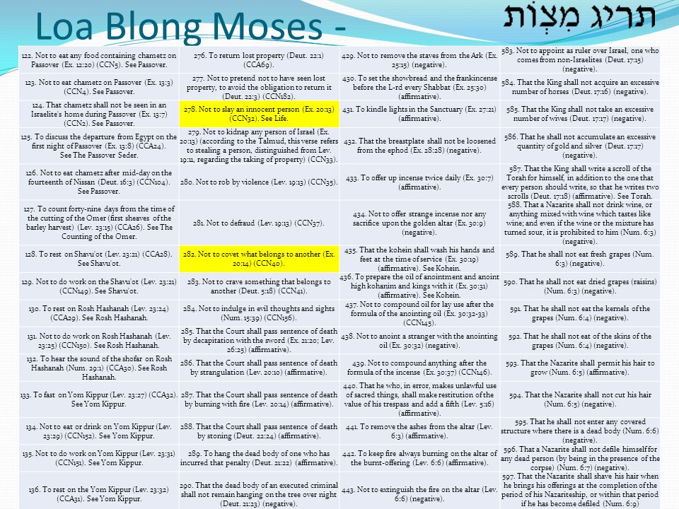 Loa Blong Moses - 122. Not to eat any food containing chametz on Passover (Ex. 12:20) (CCN5). See Passover.