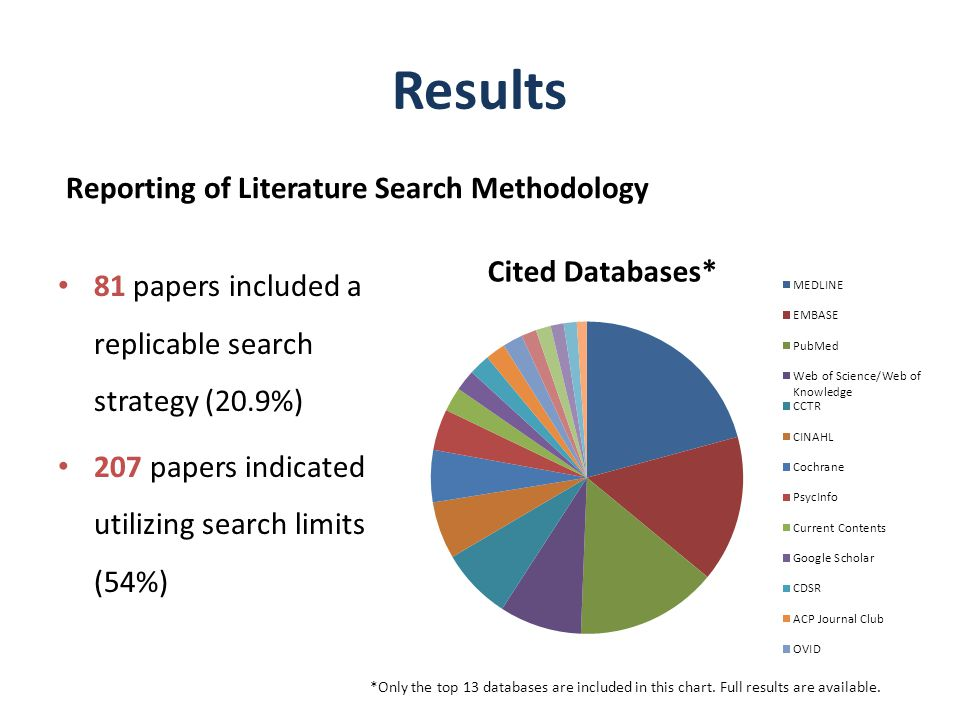 Results Reporting of Literature Search Methodology