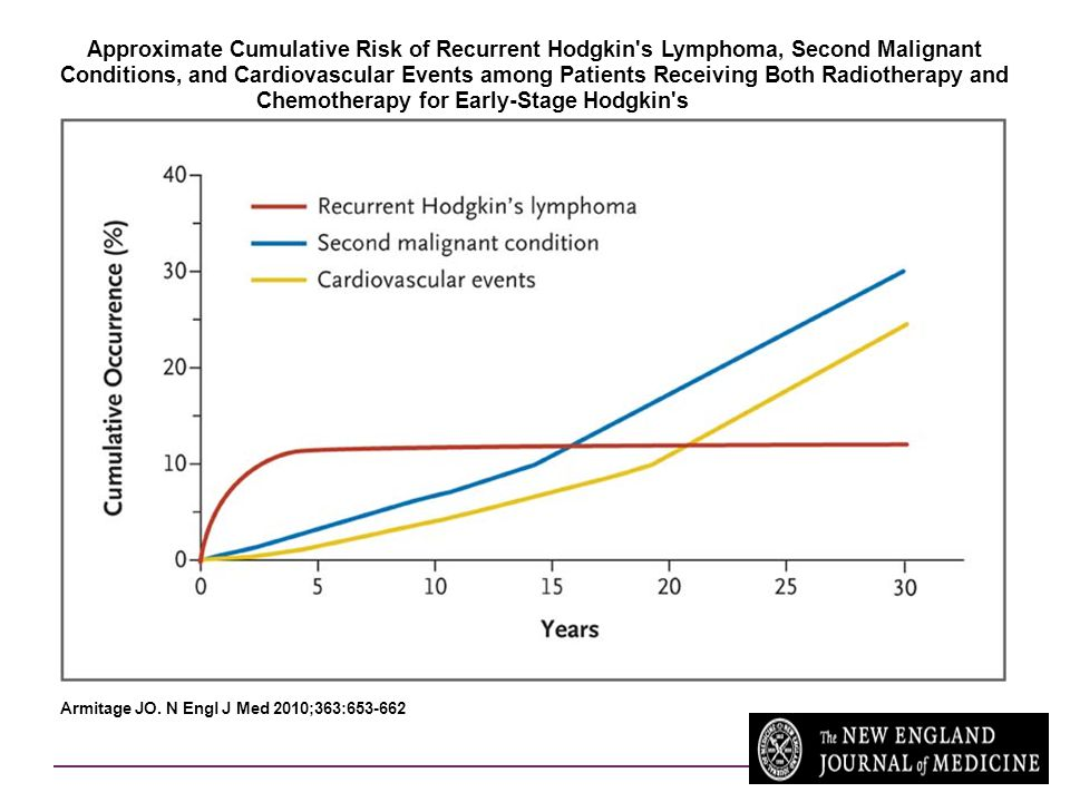 Approximate Cumulative Risk of Recurrent Hodgkin s Lymphoma, Second Malignant Conditions, and Cardiovascular Events among Patients Receiving Both Radiotherapy and Chemotherapy for Early-Stage Hodgkin s Lymphoma
