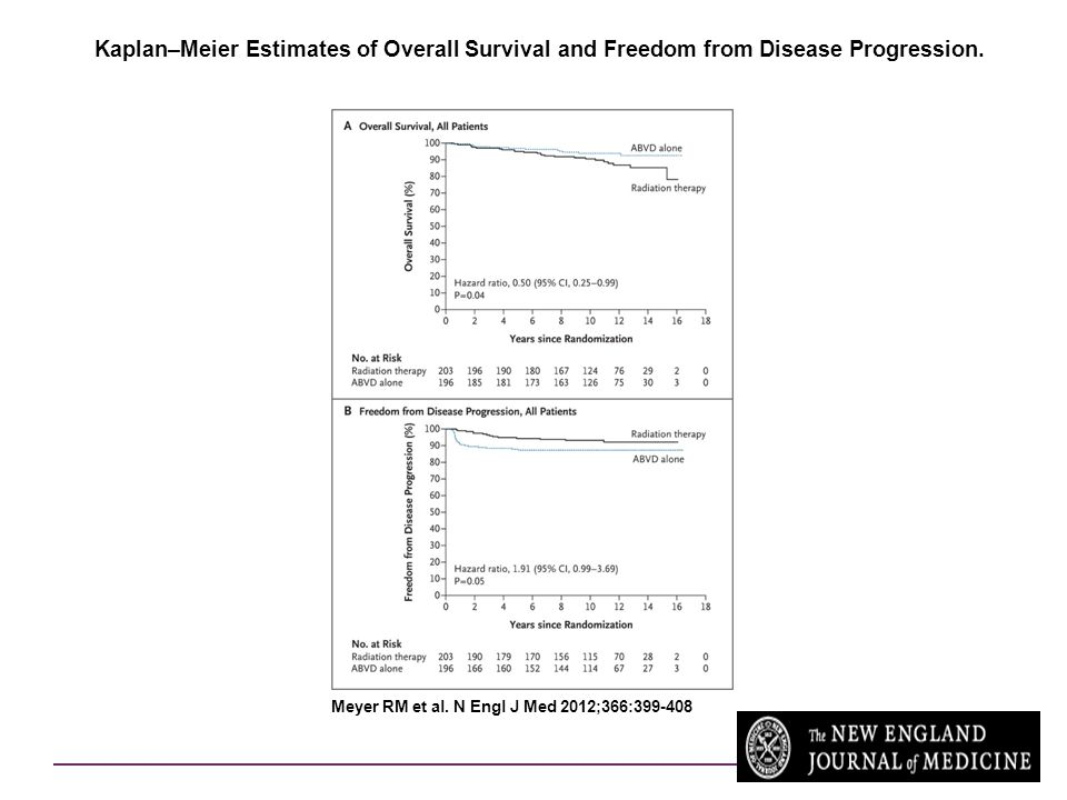 Kaplan–Meier Estimates of Overall Survival and Freedom from Disease Progression.