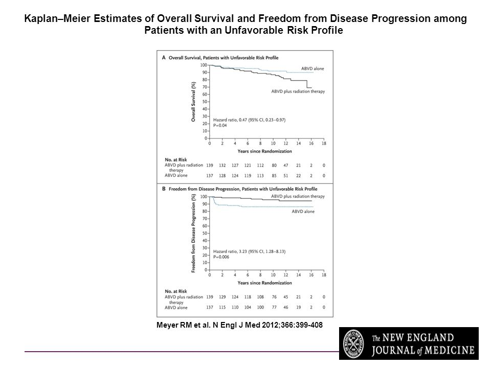 Kaplan–Meier Estimates of Overall Survival and Freedom from Disease Progression among Patients with an Unfavorable Risk Profile.