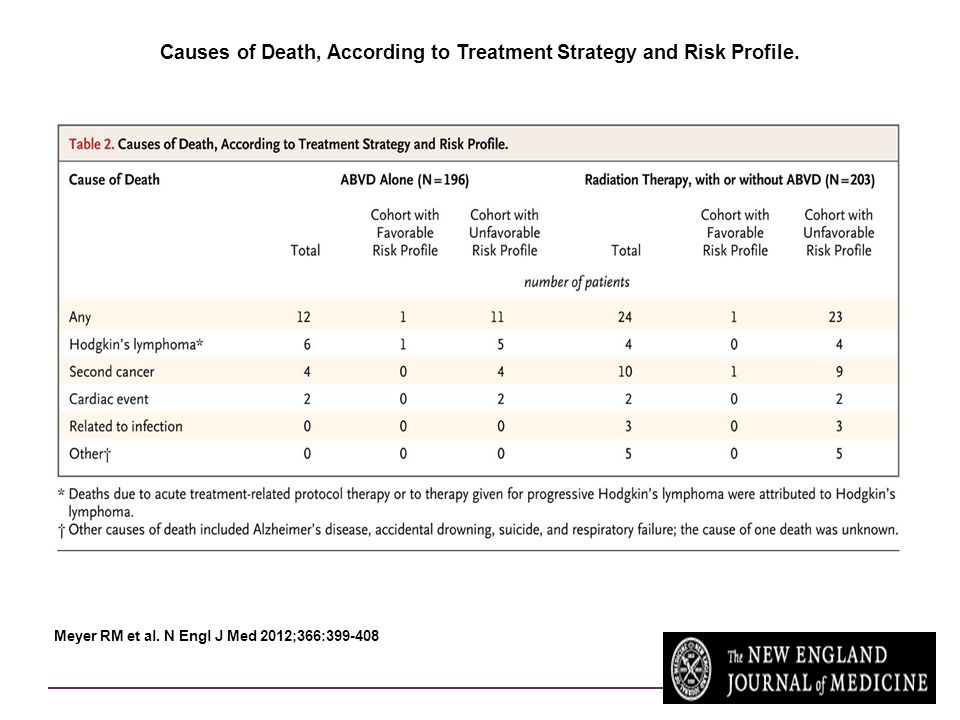 Causes of Death, According to Treatment Strategy and Risk Profile.