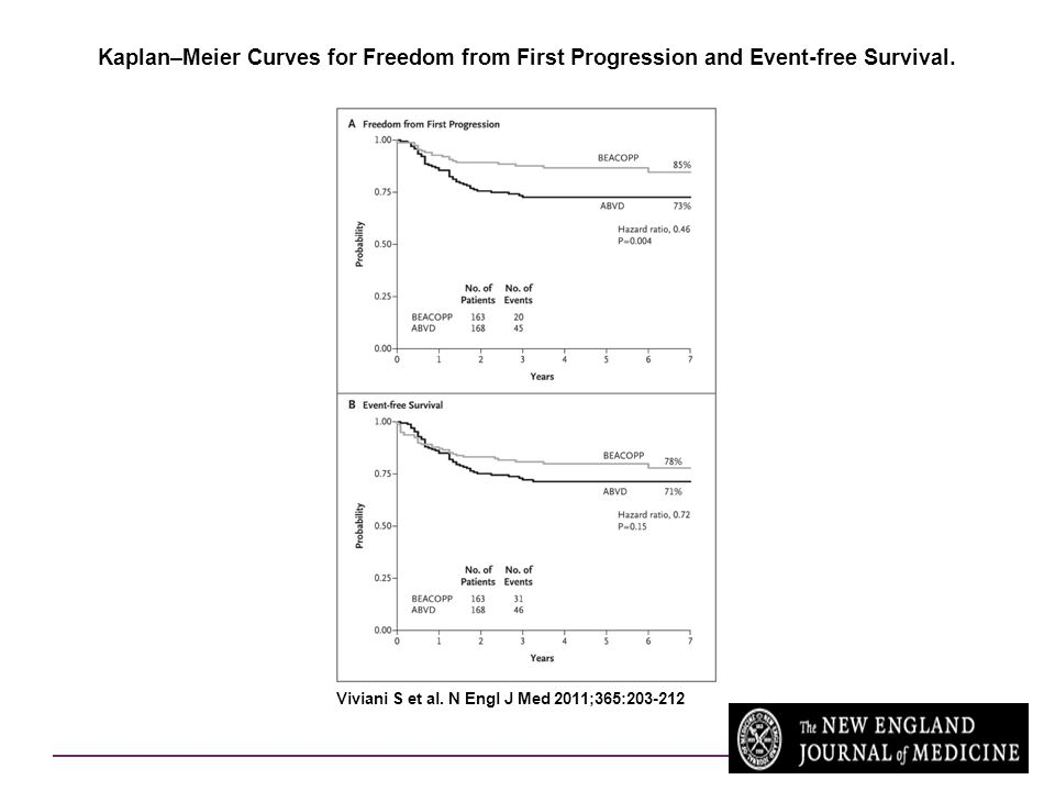 Kaplan–Meier Curves for Freedom from First Progression and Event-free Survival.