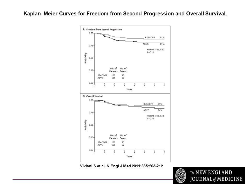 Kaplan–Meier Curves for Freedom from Second Progression and Overall Survival.