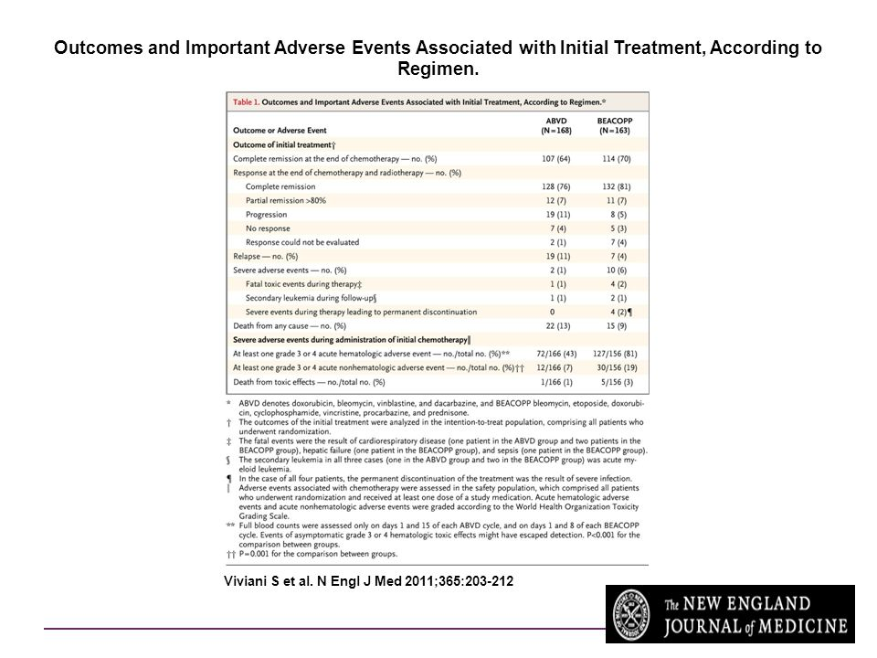Outcomes and Important Adverse Events Associated with Initial Treatment, According to Regimen.
