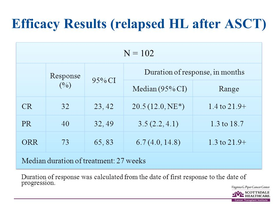 Efficacy Results (relapsed HL after ASCT)