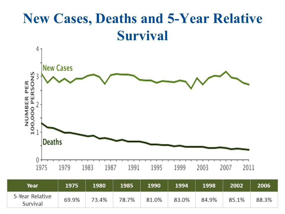 New Cases, Deaths and 5-Year Relative Survival