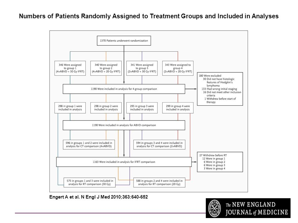 Numbers of Patients Randomly Assigned to Treatment Groups and Included in Analyses