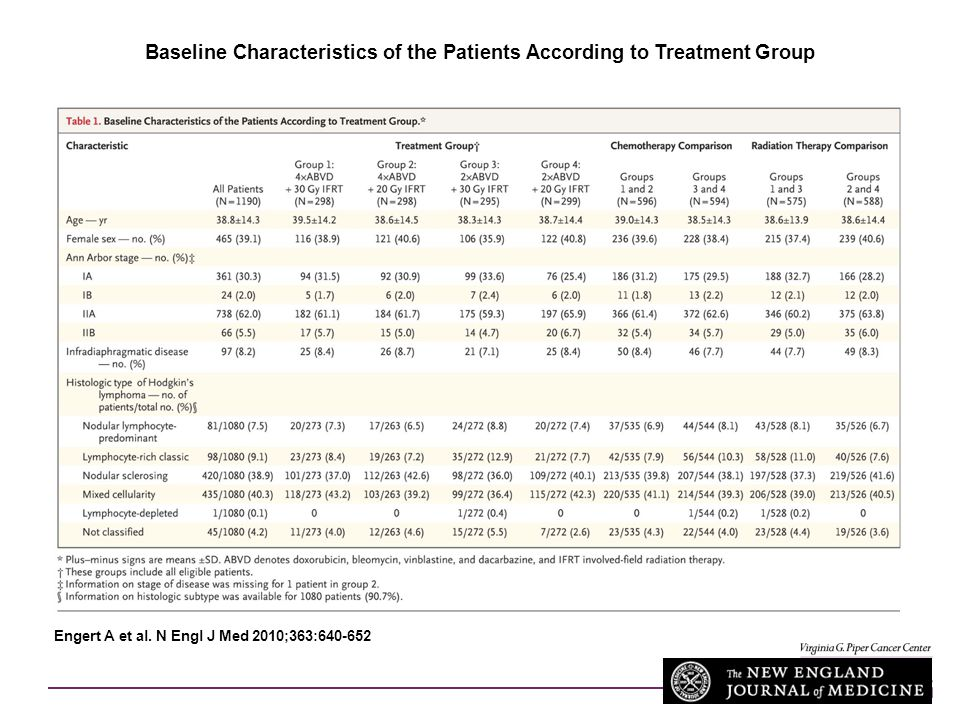 Baseline Characteristics of the Patients According to Treatment Group