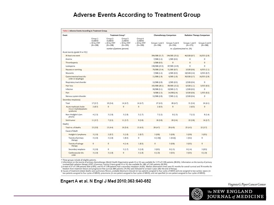 Adverse Events According to Treatment Group