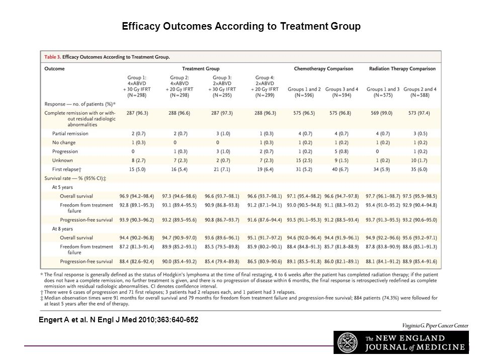 Efficacy Outcomes According to Treatment Group