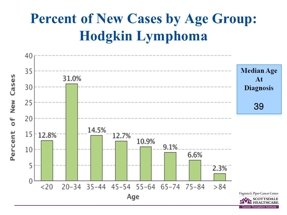 Percent of New Cases by Age Group: Hodgkin Lymphoma