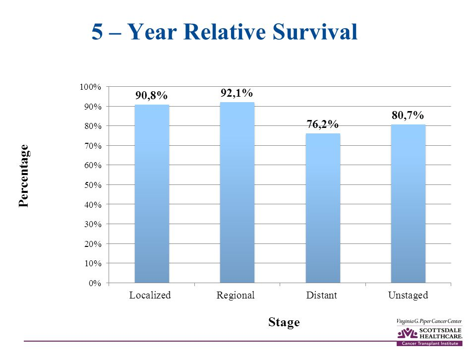 5 – Year Relative Survival