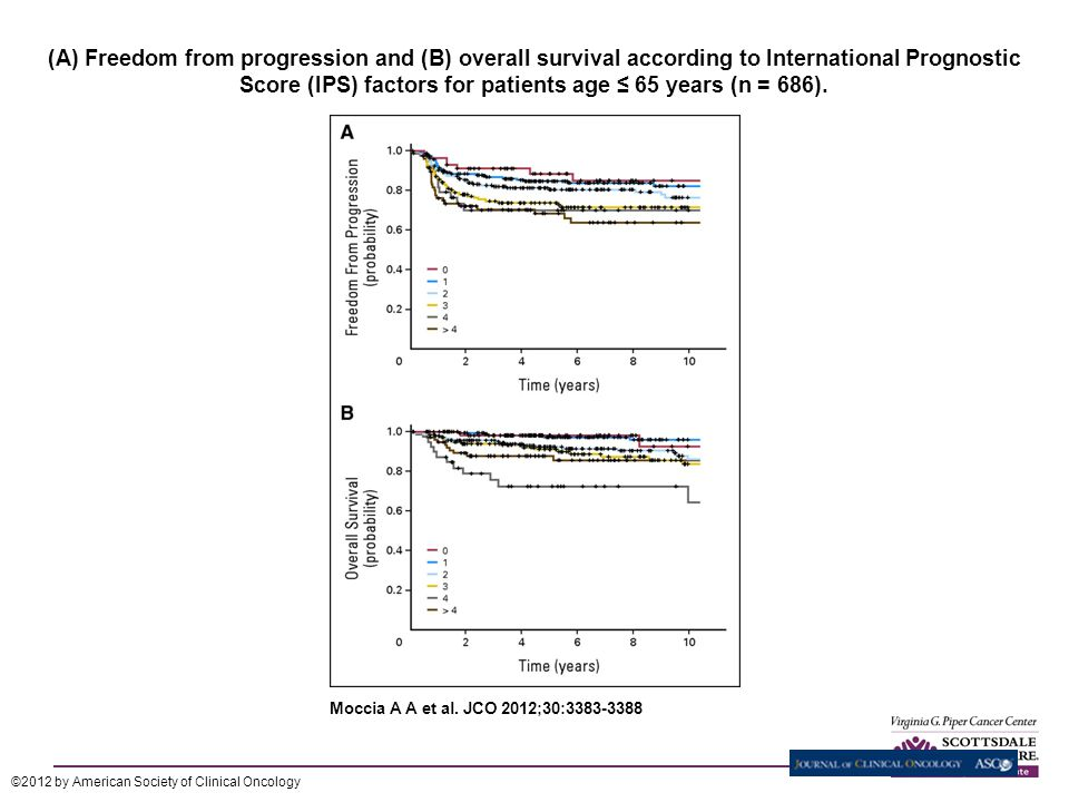 (A) Freedom from progression and (B) overall survival according to International Prognostic Score (IPS) factors for patients age ≤ 65 years (n = 686).