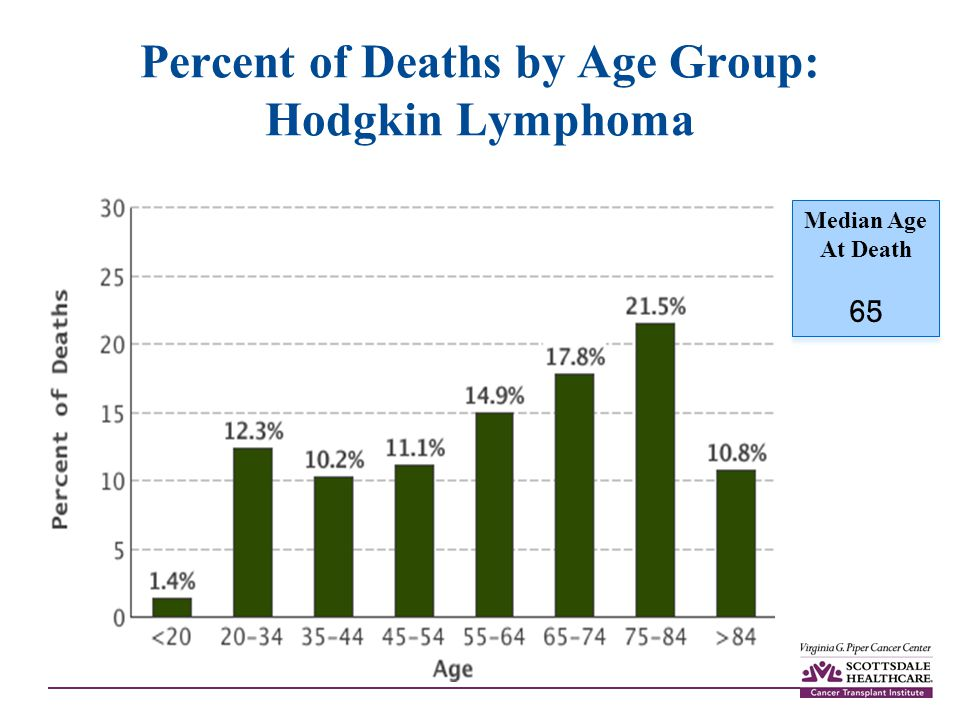 Percent of Deaths by Age Group: Hodgkin Lymphoma