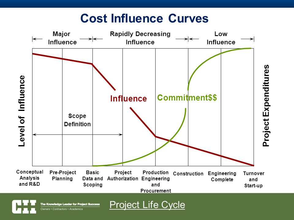 Cost Influence Curves Project Life Cycle Level of Influence Influence