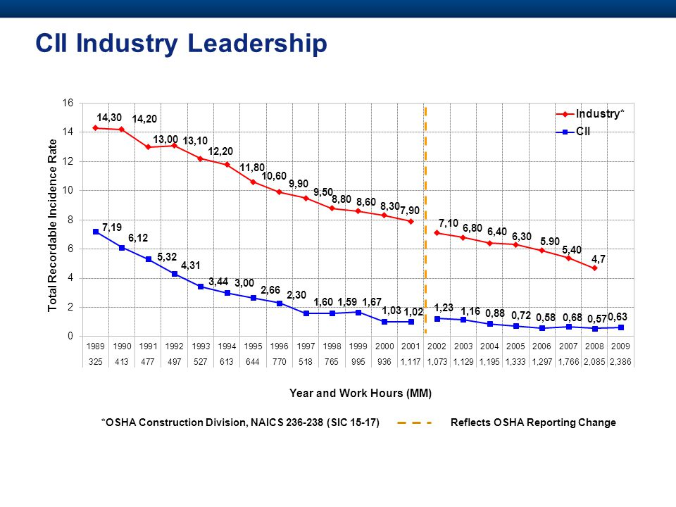 CII Industry Leadership